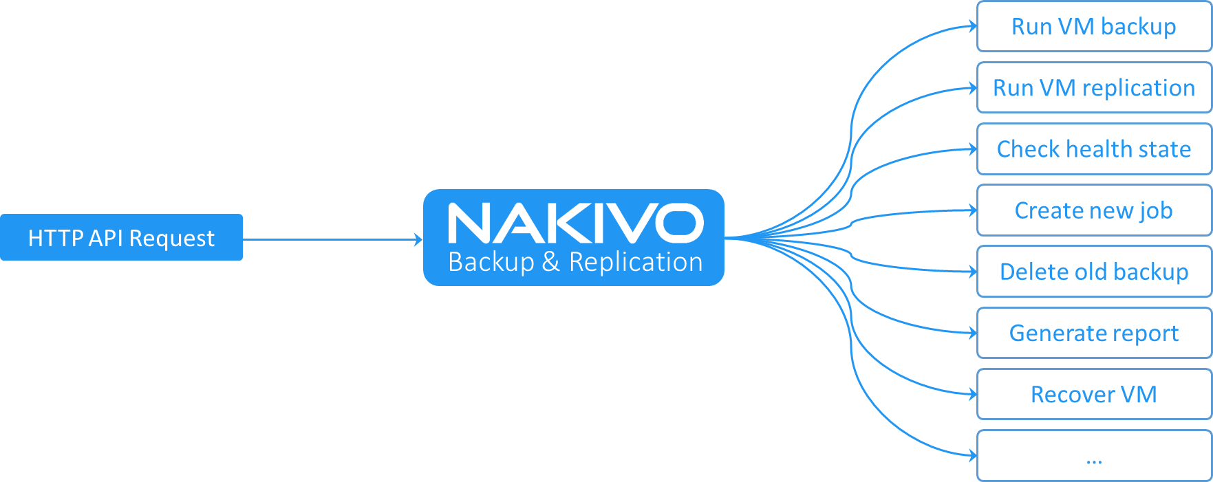 http api Nakivo Backup & Replication