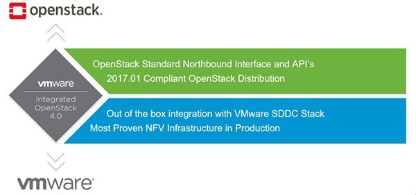 VMware Integrated OpenStack CE