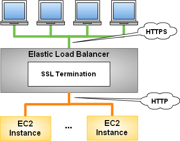 Tutorial de equilibrador de carga