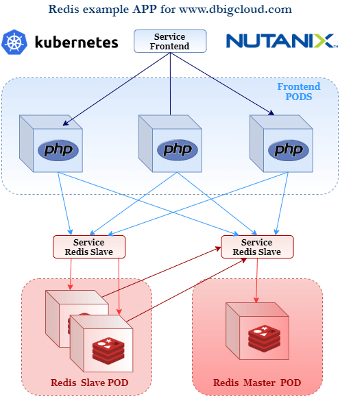 How to create an HA application in a Kubernetes Cluster with Nutanix