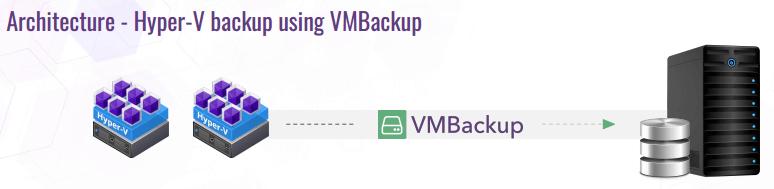 hyperv arquitectura vembu backup