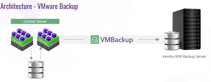 vmware arquitectura vembu backup
