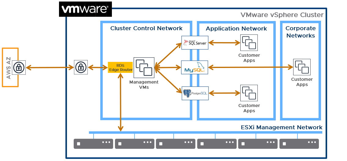 rds network vmware
