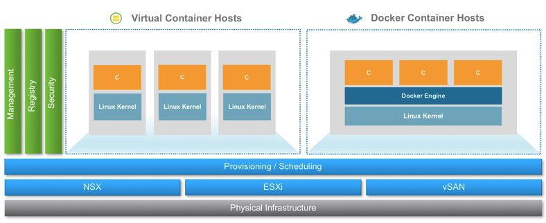 vSphere integrated container 1.2